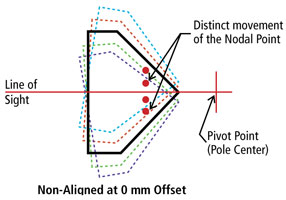 Non-Aligned Nodal Offset at 0 mm