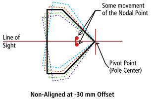 Non Aligned Nodal Offset at -30 mm