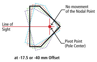Nodal Prism Alignment at -17.5 or -40 mm Offset